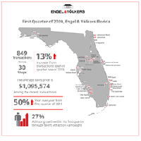 Infographic depicting Engel & Völkers Florida's first quarter of 2020