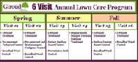 The Timing of Each Lawn Care Treatment is Important for a successful growing season
